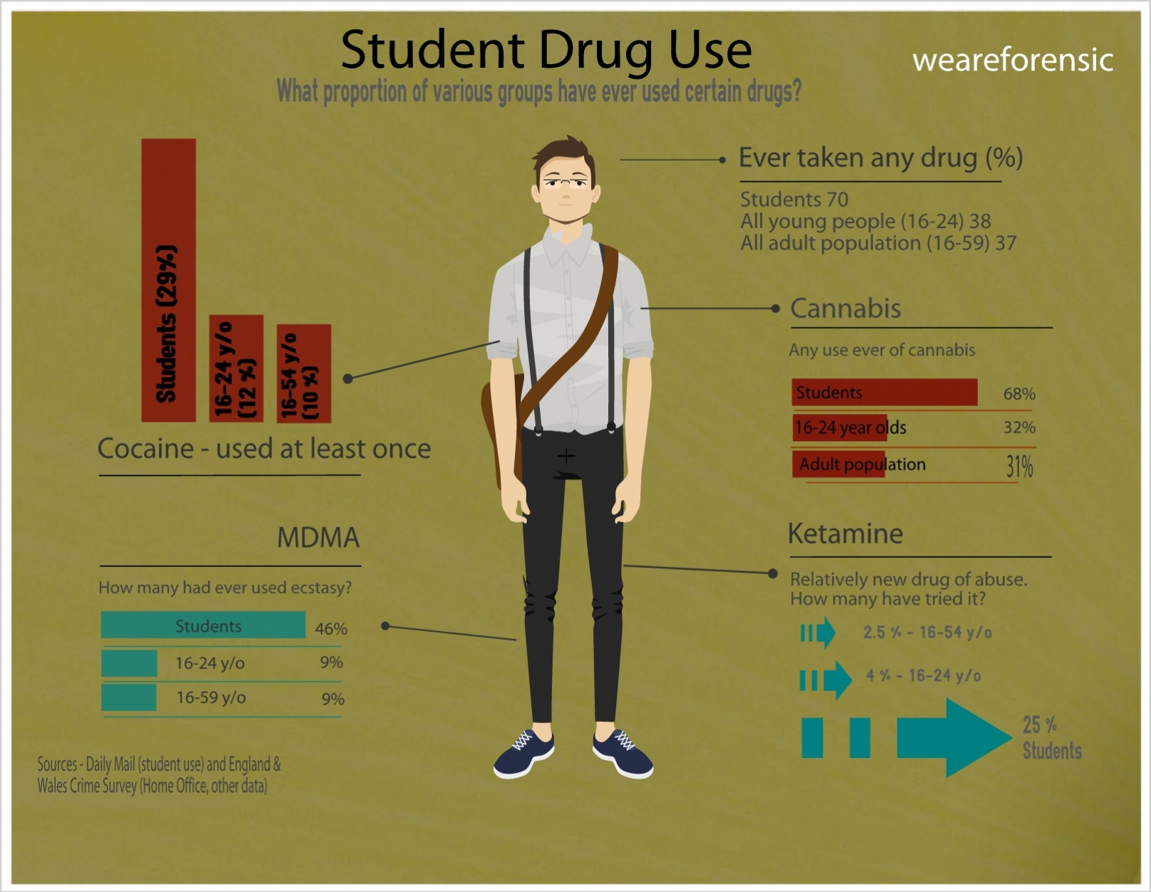 why do young people reach for drugs Young people and substance misuse  medium and long-term impacts of these drugs on  early intervention must include generic and targeted activities to reach all .
